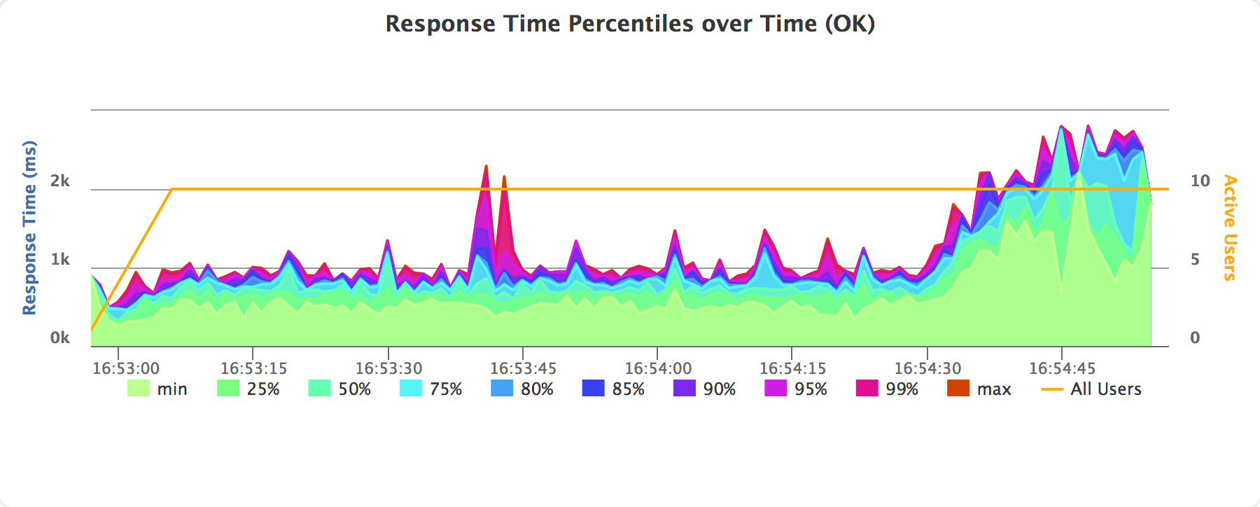 Response Time Percentiles over Time