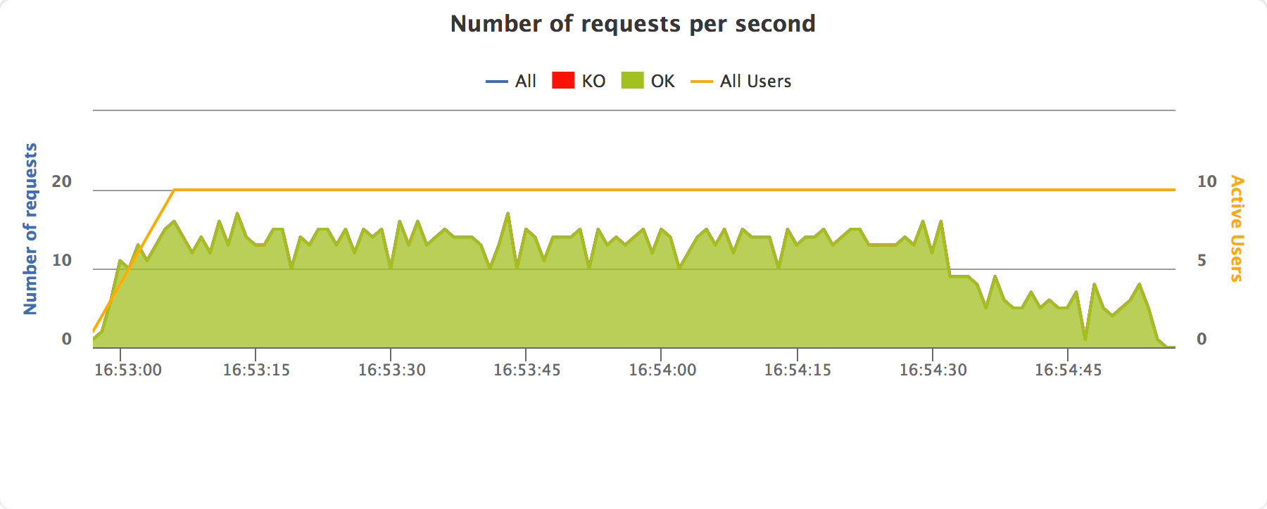 Number of requests per second